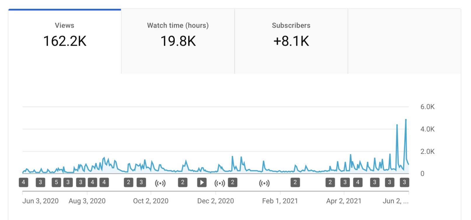 YouTube Stats RadioGyan 2021